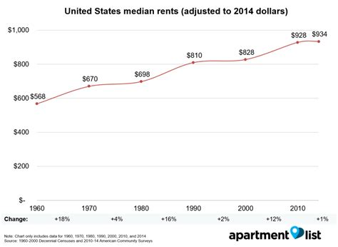 average rent in united states how have rents changed since 1960 rentonomics