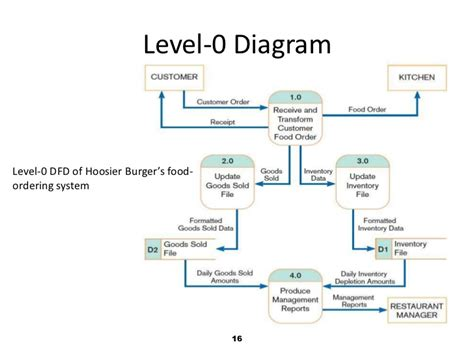 how to draw context level diagram structured vs object oriented analysis and design