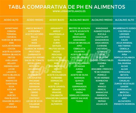 tabla alimentos alcalinizantes tabla de alimentos alcalinos y acidos blog del runner los