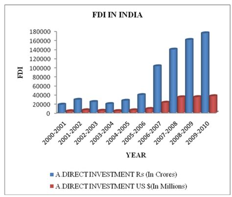 Mba Project On Fdi In Retail by Fdi Boon Or Bane Homework Help