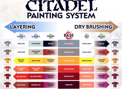 painting guide citadel painting chart part 1 citadel painting chart part 1 gallery dakkadakka