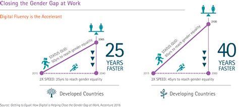 helping skills the empirical foundation digital skills help narrow the workplace gender gap