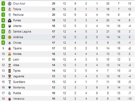 tabla de posiciones del futbol mexicano 2016 calendar tabla de posiciones del futbol mexicano de la jornada 2016