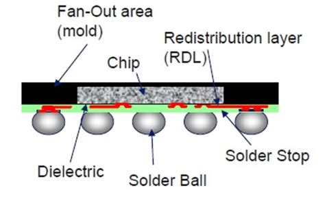 fan out wafer level packaging polymers in electronics part five redistribution layers