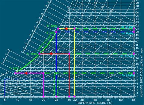 diagramme de l air humide excel calcul bassin et piscine piscines eau evaporation