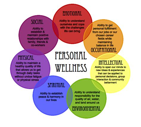 weight management meaning where does personal wellness begin
