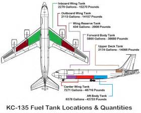 Aircraft Fuel System Questions Refueling How Is Fuel Stored In A Tanker Aircraft