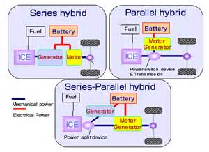 Electric Vehicles Vs Hybrid Evaap