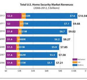 home security market poised for 9 growth in 2010 ce pro
