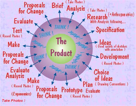 themes for design and technology design technology wiki main design process