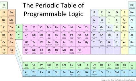 What Is O On The Periodic Table by The Periodic Table Of Programmable Logic Rev 1 Edn