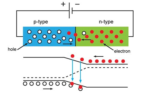 pn junction animation in solar cell how solar cells work