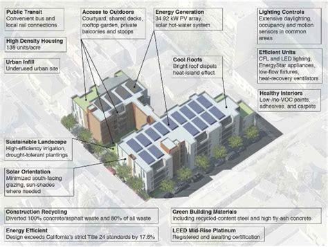 sustainable apartment design green building saha
