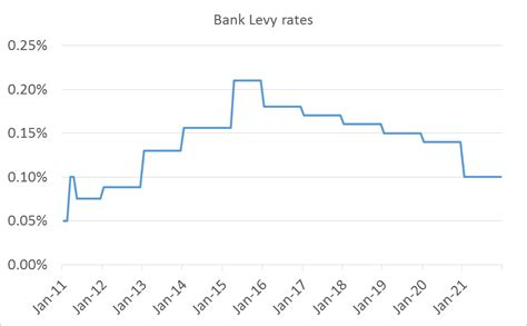 bank account levy bank levy images
