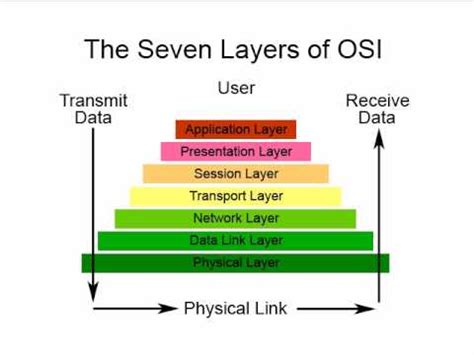 tutorial questions on computer networks computer networking tutorial 4 osi model physical