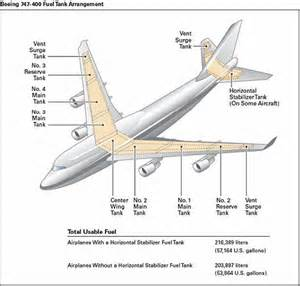 Fuel System Jet Boeing And Airbus Fuel Systems Pprune Forums