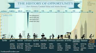 The history of creating value how humans made money in different
