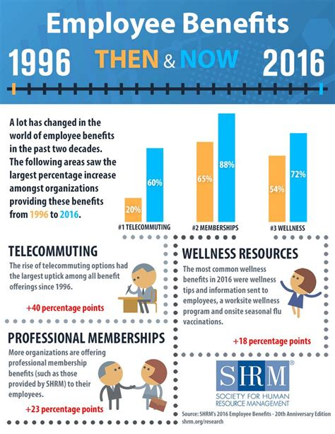 Benefits Hour by 16 Best Images About Use Of Technology On