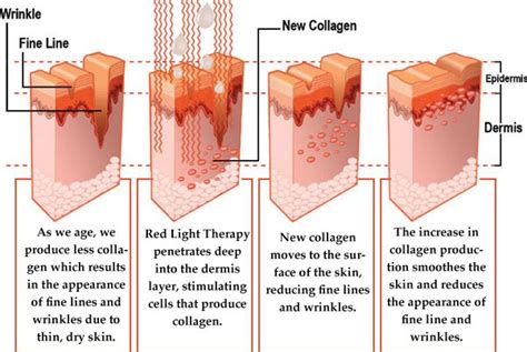 how does red light therapy work red light therapy sun splash tans indoor tanning salon