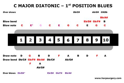 blues harmonica tabs on a c harmonica 1st position blues harp an introduction part 2 harp