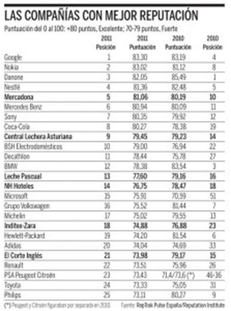 6 empresas españolas entre las 25 marcas con más