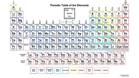 periodic table with atomic mass downloadable periodic table with electron configurations