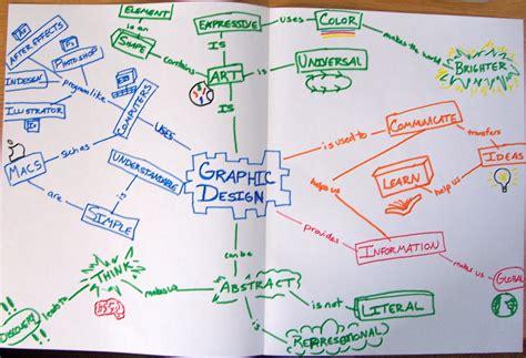 design concept graphic concept map graphic design rossfitzy
