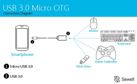 usb 3 0 micro otg cable 20 cm white sewelldirect