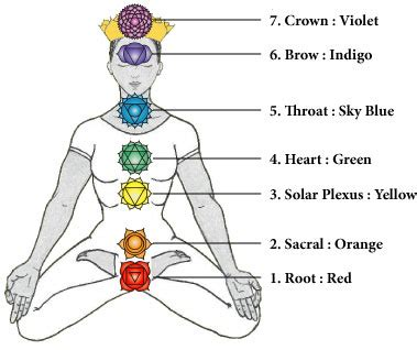 sacral chakra location a guidance into understanding