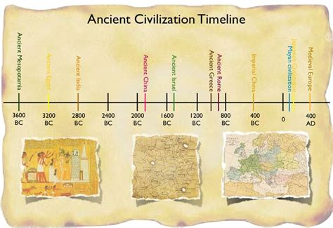 ancient world history timeline for kids 17 best images about history of the world on pinterest