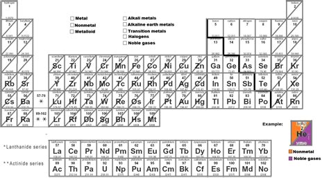 your own periodic table activity the periodic table kast edu