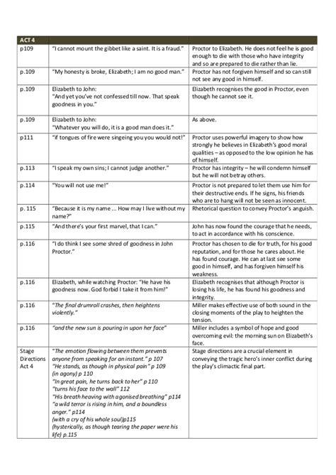 Proctor Tragic Essay by Proctor Tragic Quotes Quotesgram