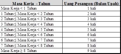 tarif pajak atas pesangon 2016 memahami aspek perpajakan atas uang pesangon ortax