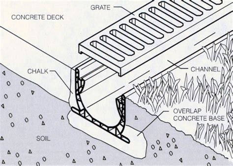 trench drain section stormwater connections on pinterest rain chains rain
