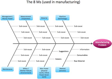 Sle Shipping Manual Template Www A Ma Us Sle Ishikawa Diagram