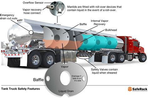 Drivers With Disabilities Fuel Section by 100 Fuel Truck Driver Platooning U2013 Automated