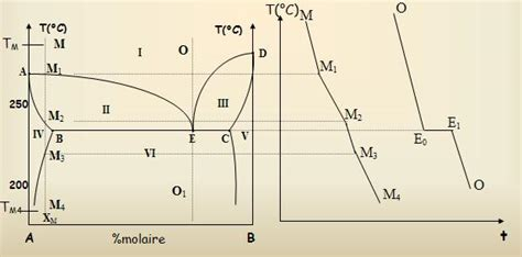 variance diagramme binaire solide liquide introduction