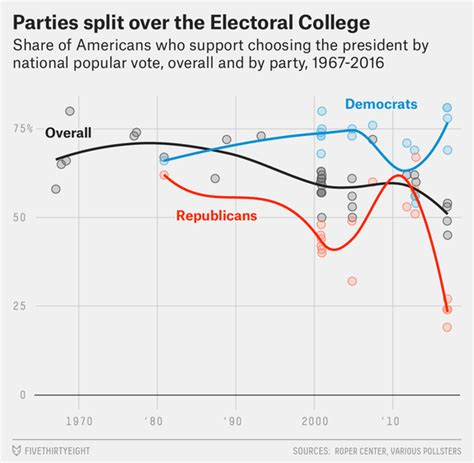 presidential electoral college 2016 standings the electoral college has become another partisan issue