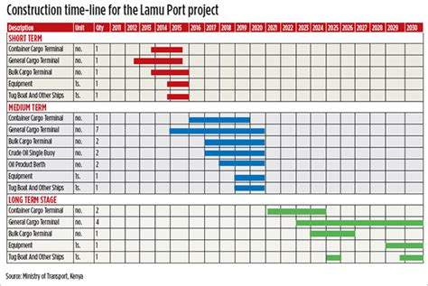 5 Construction Timeline Templates Doc Excel Free Premium Templates House Construction Timeline Template
