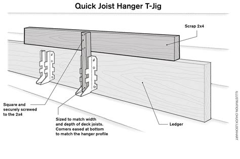 joist section fast joist hanger installation professional deck builder
