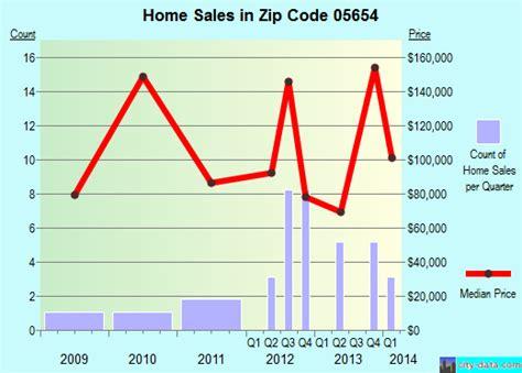south barre vt zip code 05654 real estate home value
