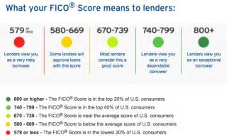 12 credit cards that offer credit scores for free and one
