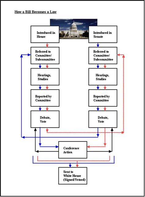how a bill becomes a blank flowchart how a bill becomes a steps
