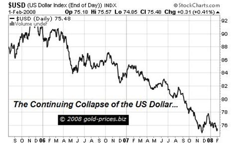 gold prices gold prices the future us dollar carry trade