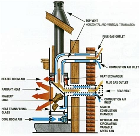 How Does A Fireplace Fan Work by Gas Fireplace Maintenance
