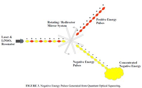 what is negative energy negative energy from theory to lab weirdsciences