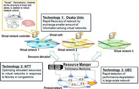 newspaper layout algorithm world s first development of bio inspired yuragi