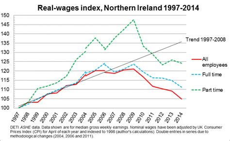 average wage in ireland what ashe tells us about real wages in northern ireland