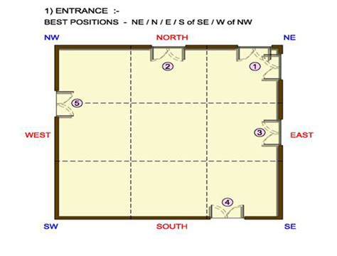 vastu for house door vatsu doors and house