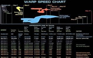 Chart Wallpaper Warp Speed Quotes Quotesgram